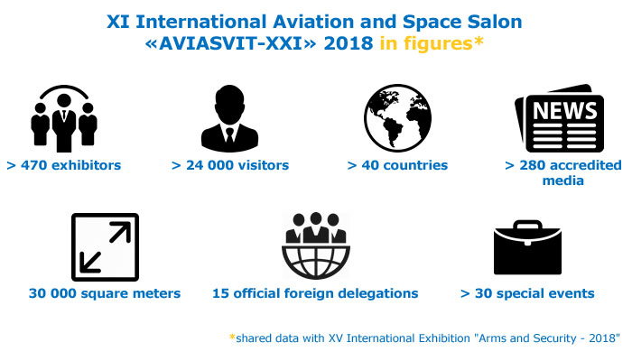 International Aviation and Space Salon AVIASVIT-XXI 2020