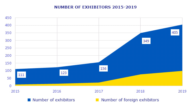 International Trade Fair POWER ENGINEERING FOR INDUSTRY '2019